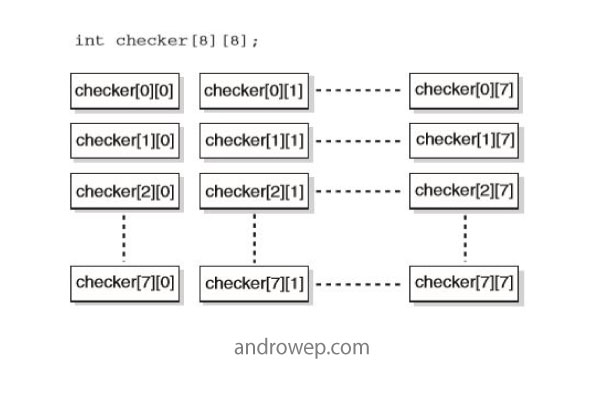2d-array-in-c-programming-language-androwep-tutorial