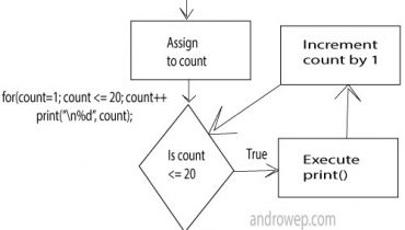 for-loop-in-c-language-androwe