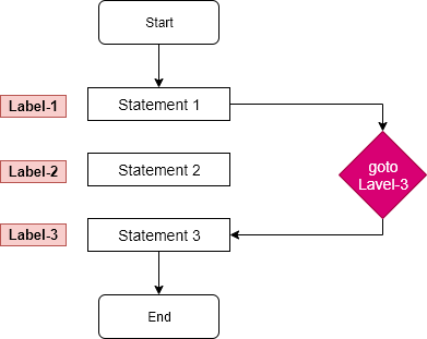 goto statement flow diagram in c AndroWep-Tutorials