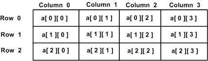 multi-dimensonal array in c language