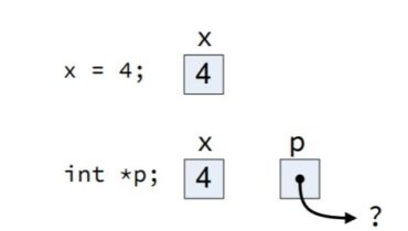 Pointer declaration and assignment in c++
