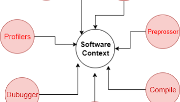 The Context of Software Development AndroWep-Tutorials