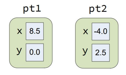 Two Point objects with their individual data fields AndroWep-Tutorials